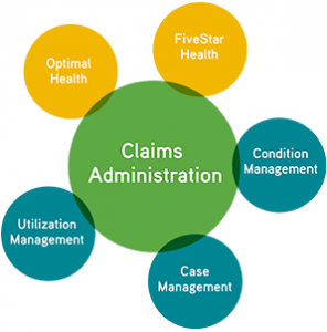 Total Claims Administration