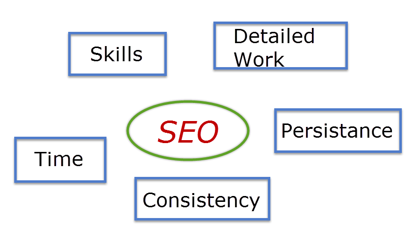 Understand SEO before Hiring SEO Denver Colorado