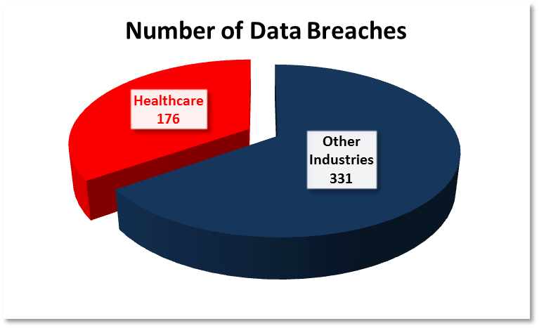 The Biggest Data Breaches In Healthcare